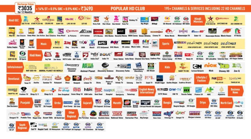 dishtv channel selection guide how to add and remove packages in 2020